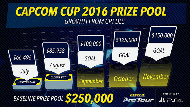 Capcom Cup prize pool graphic 2016