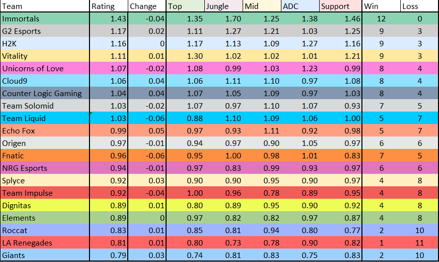 Week 6 Ratings
