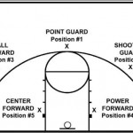 basketball-positions-for-players