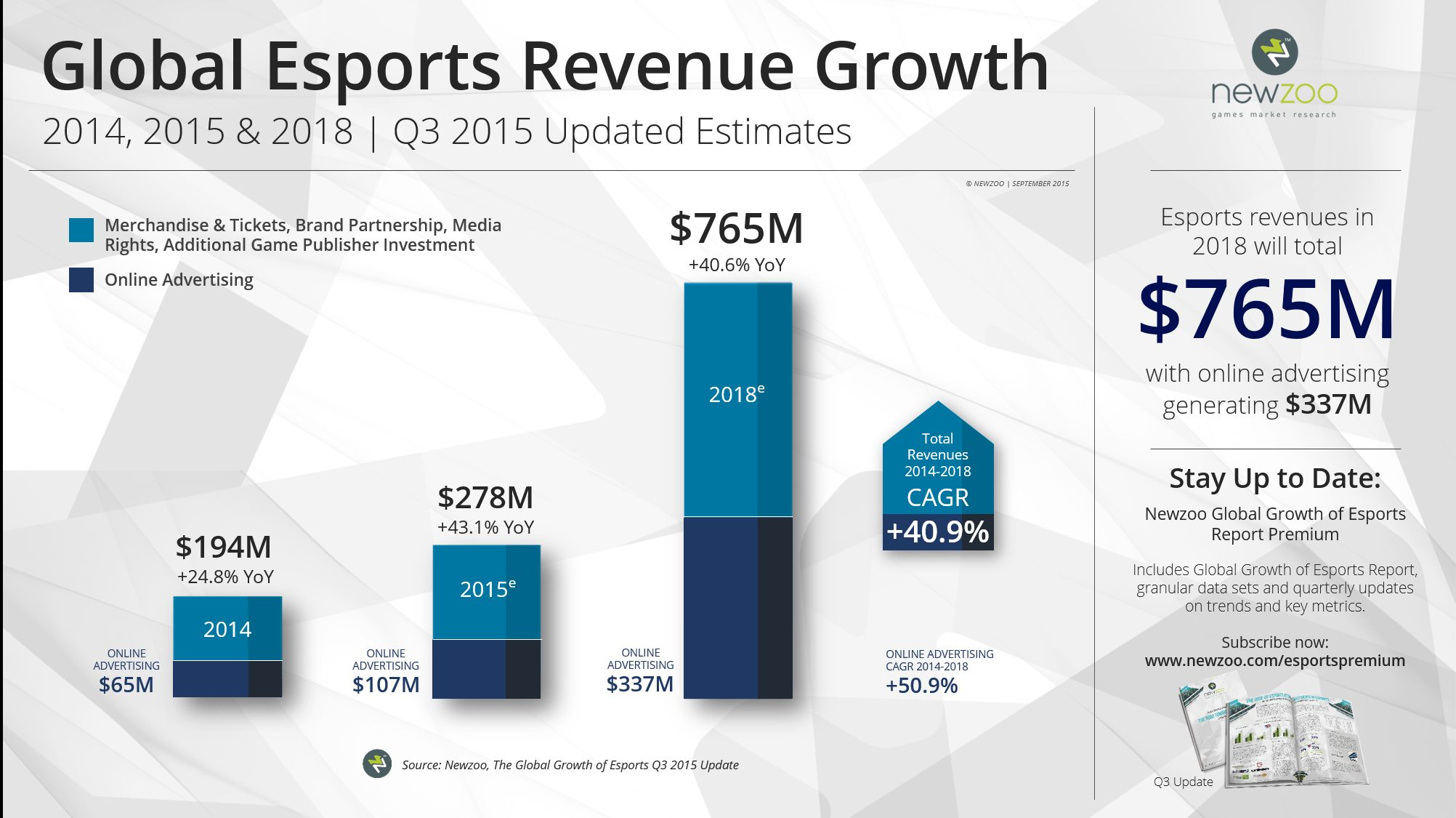 newzoo-esports-2015-q3-update-revenue-growth-large