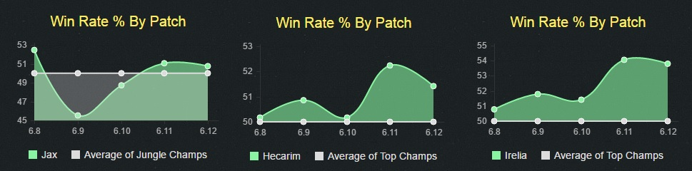 Trinity Force Champ Winrates