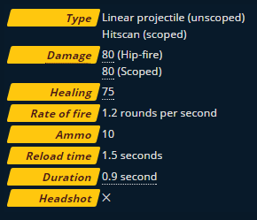 Ana Weapon Stats