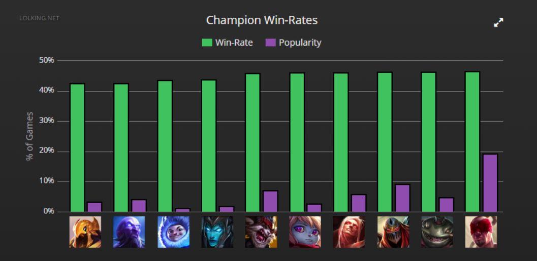 champion win-rates