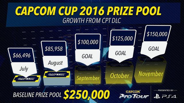 Capcom Cup prize pool graphic 2016