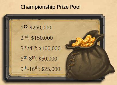 Championship Tour Prize Pool