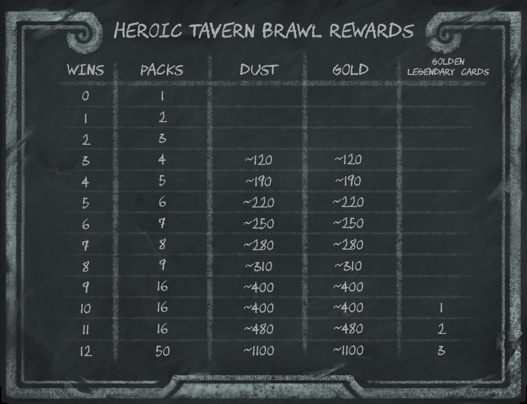 Heroic Tavern Brawl Rewards for Wins