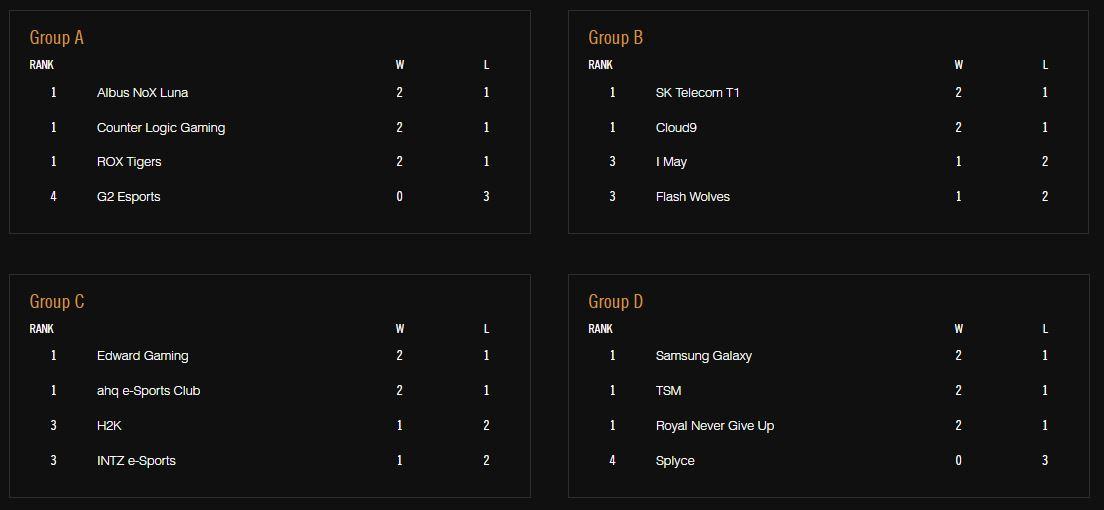 Worlds 2016 Week 1 Standings
