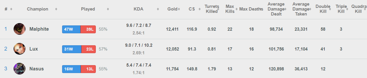 Champion stats with very high death averages.