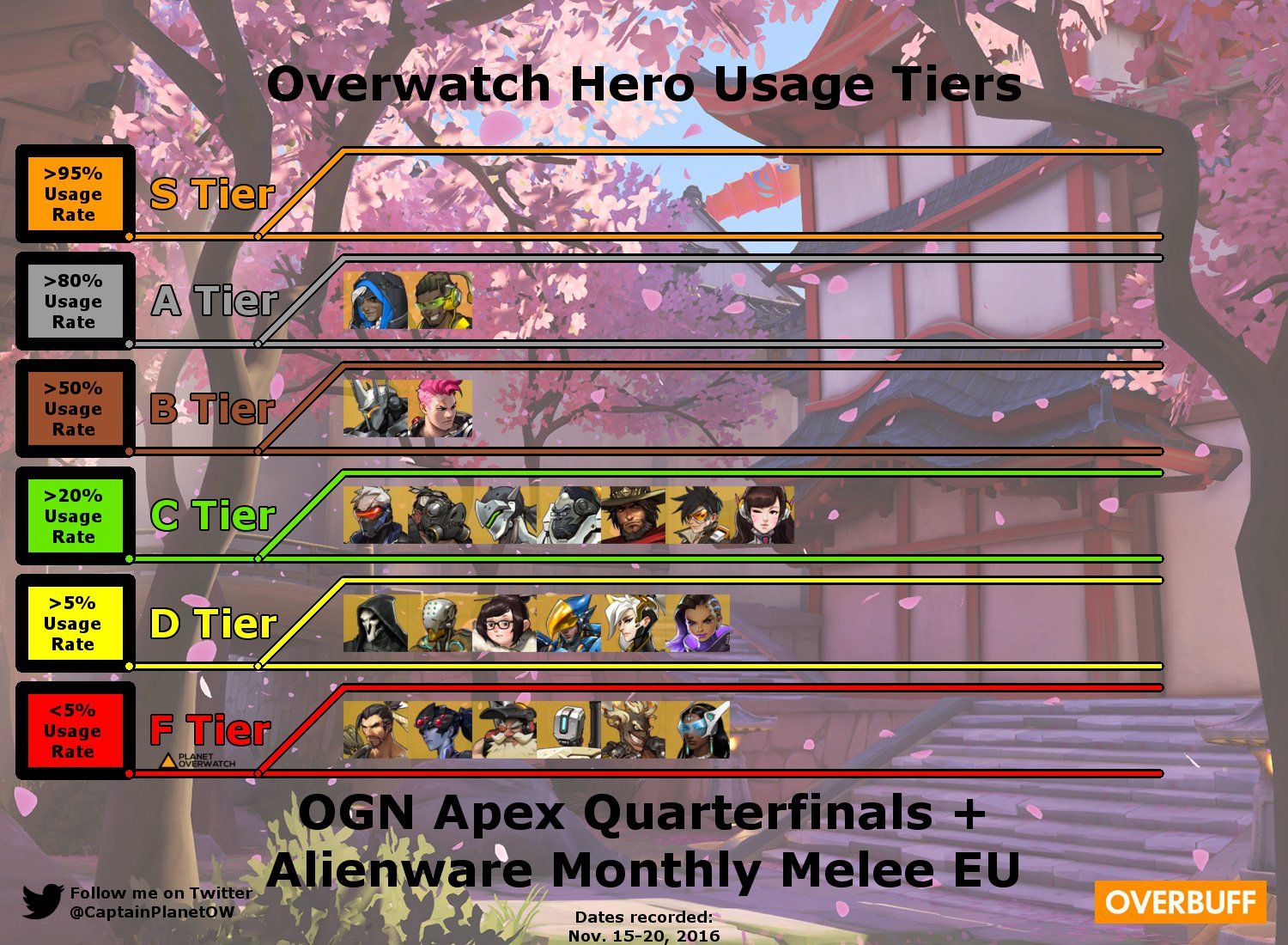 Overbuff Most Played