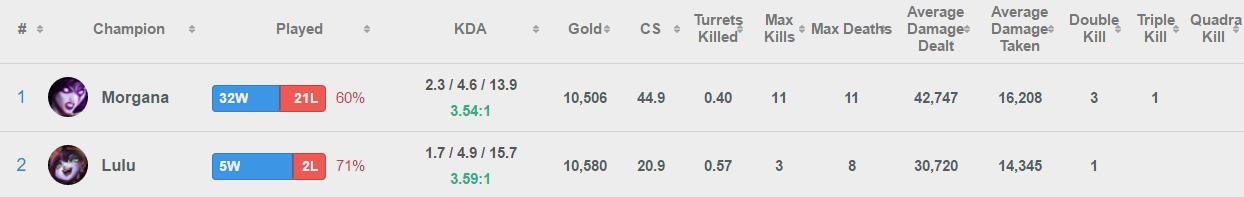 Support Champion Statistics
