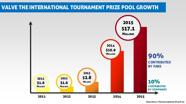 The International prize pool comparison