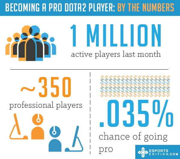 Esports Careers - How to Become a Pro Dota 2 Player