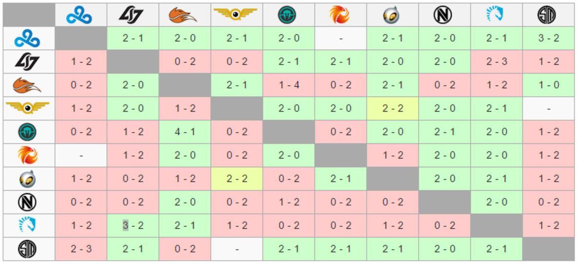 NA LCS Spring 2017 Midseason Standings