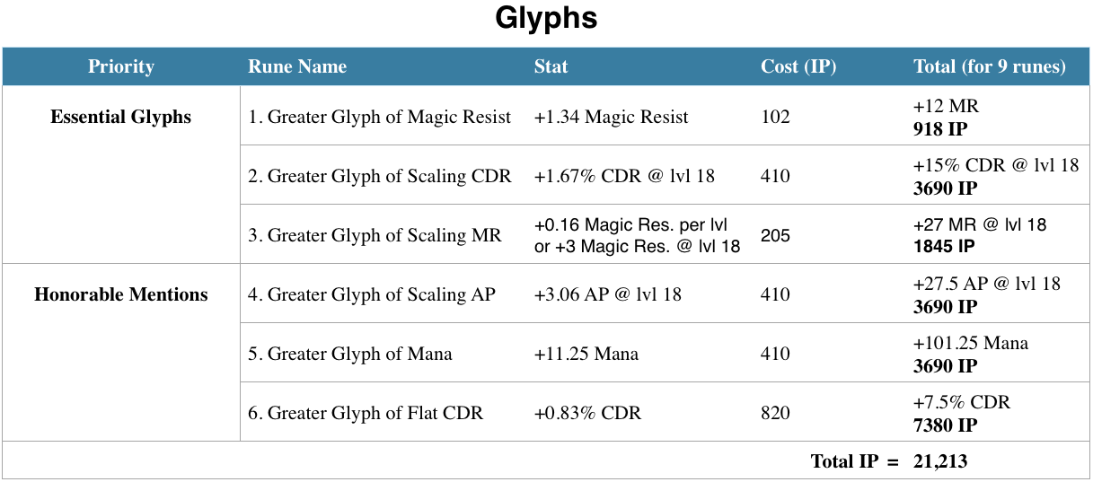 This spreadsheet outlines the best Glyphs you can buy in League of Legends.