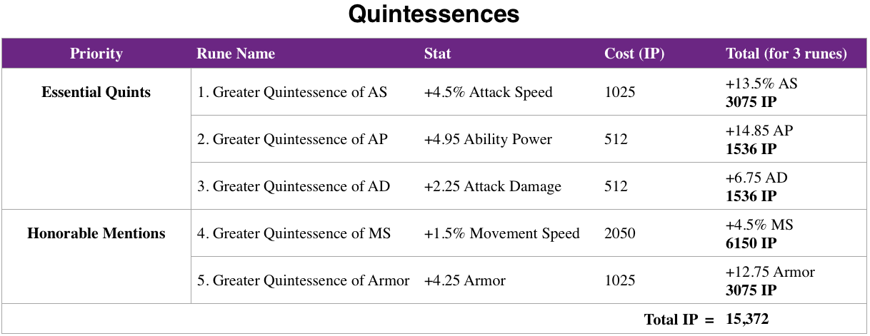 Spreadsheet outlining the most important Quintessence runes you can buy in League of Legends.