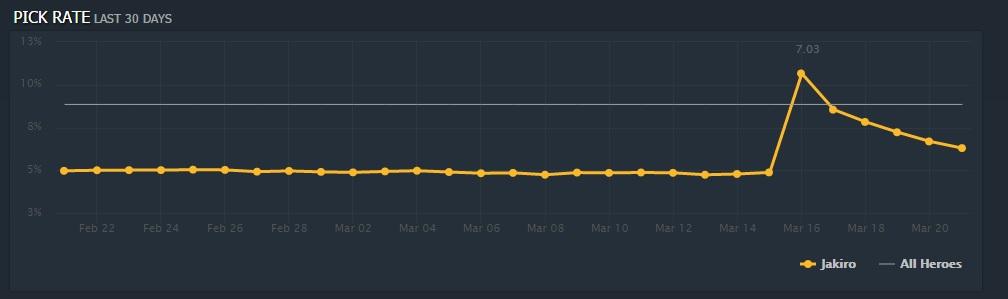 Jakiro 30 day pick rate