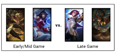 Early Game vs. Late Game Champion Scaling - League of Legends