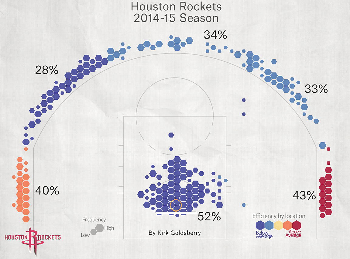 """Visual representation of how the """"MoneyBall"""" concept in basketball influenced the shooting patterns of the Houston Rockets."""