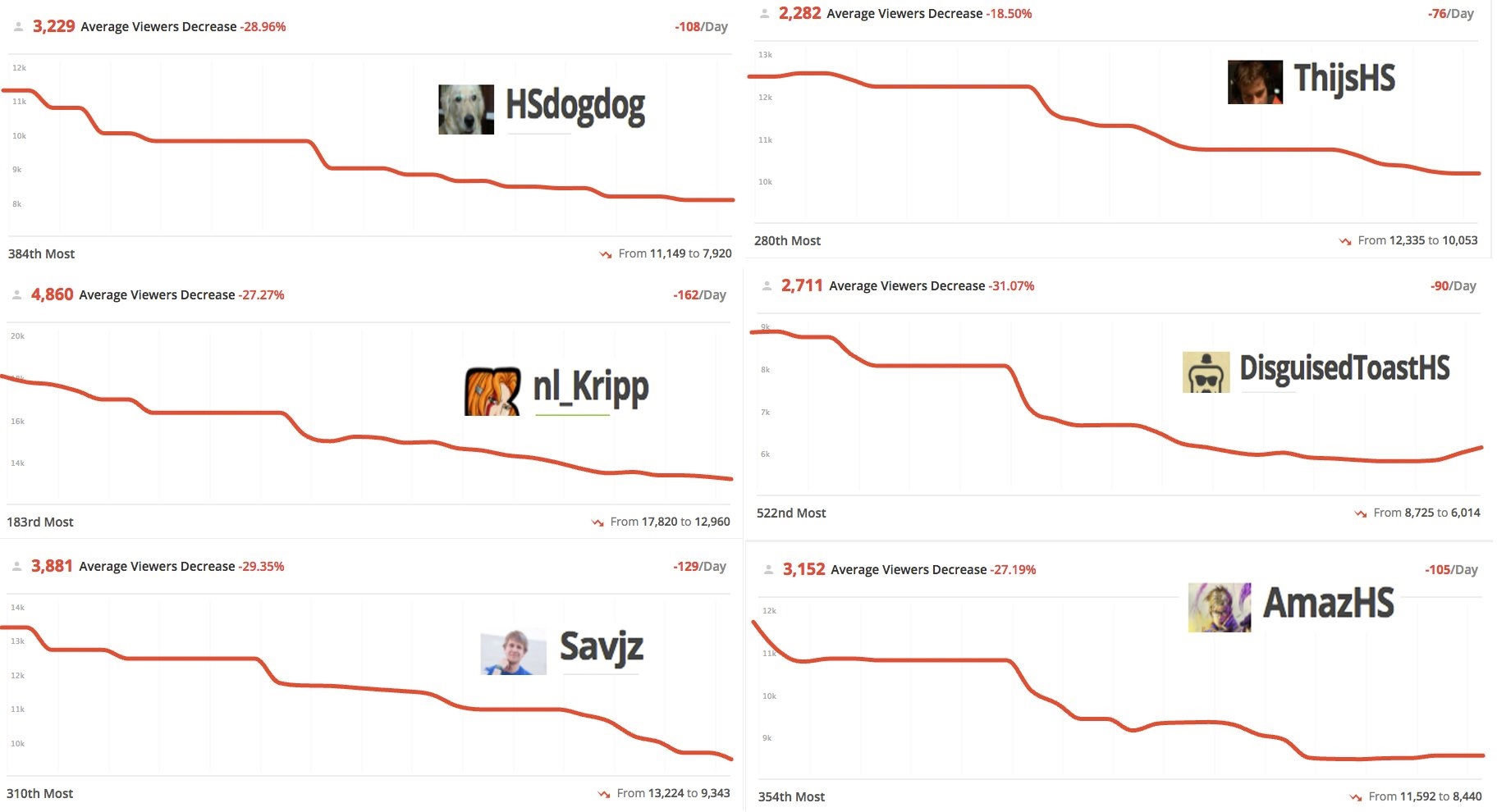 Hearthstone viewership is declining, and this graph shows just how bad the decreased Twitch viewership has gotten over the past month.