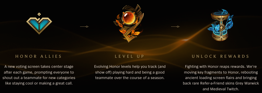 Riot's recently unveiled Honor system for League of Legends.