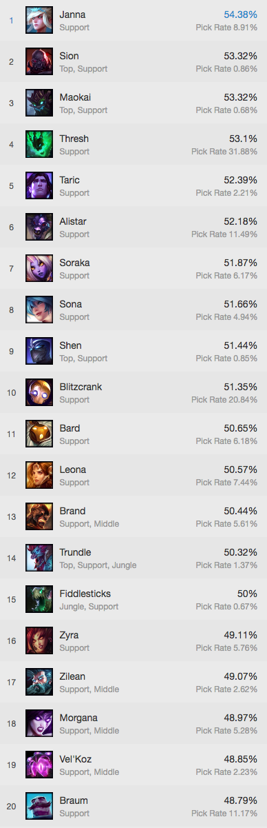 This list shows the top 20 support champions in Patch 7.14 according to win-rate.