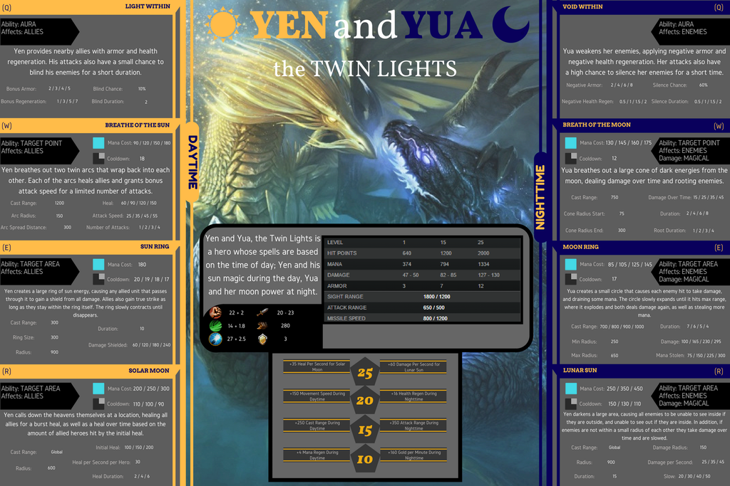 Yen and Yua, the Twin Lights, is a fan-made hero concept for Dota 2.