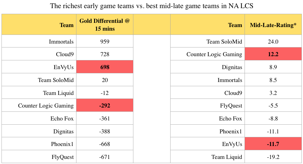 This chart compares the richest early game teams and the best mid-late game teams in the NA LCS.