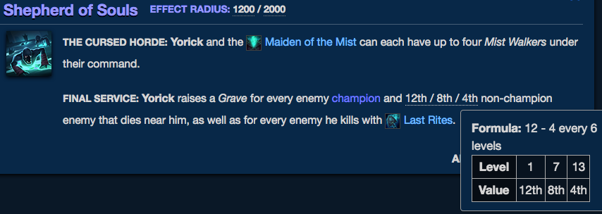 Yorick's Shepherd of Souls scales powerfully as you gain levels, and it's one of the best passive abilities in League of Legends