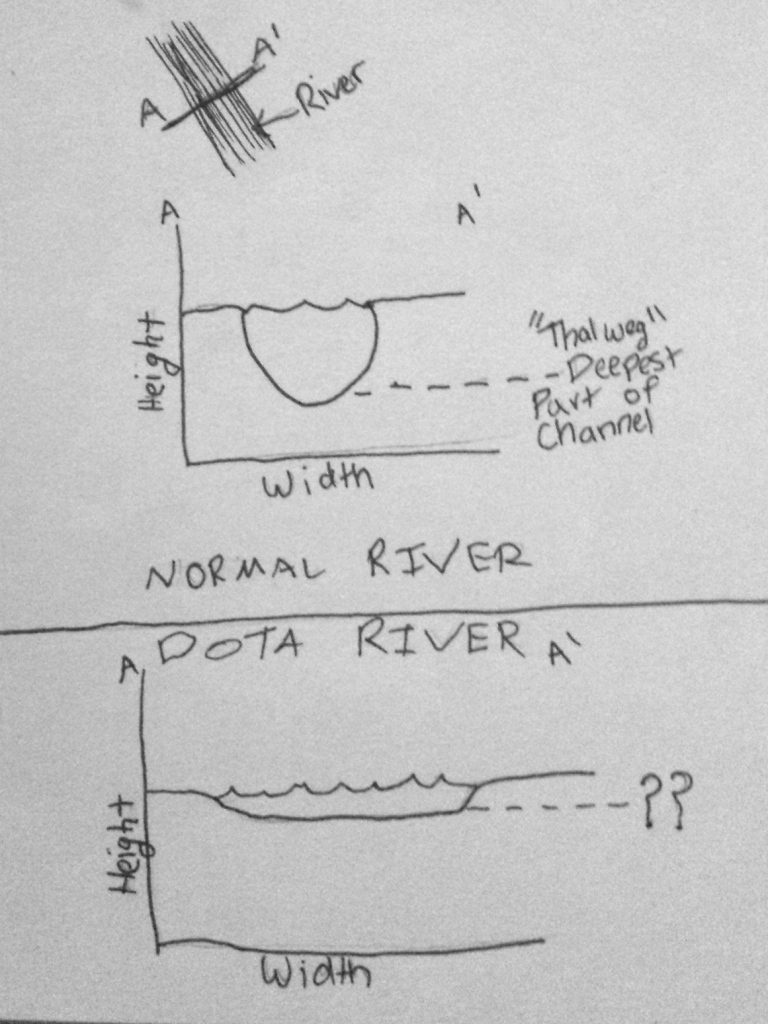 A geologist's analysis of the river in Dota 2's map.