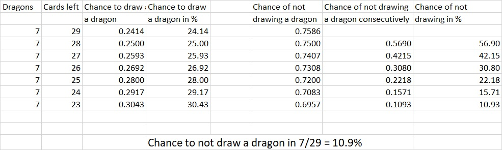 Duskbreaker - Chance of Drawing a Dragon by Turn Four