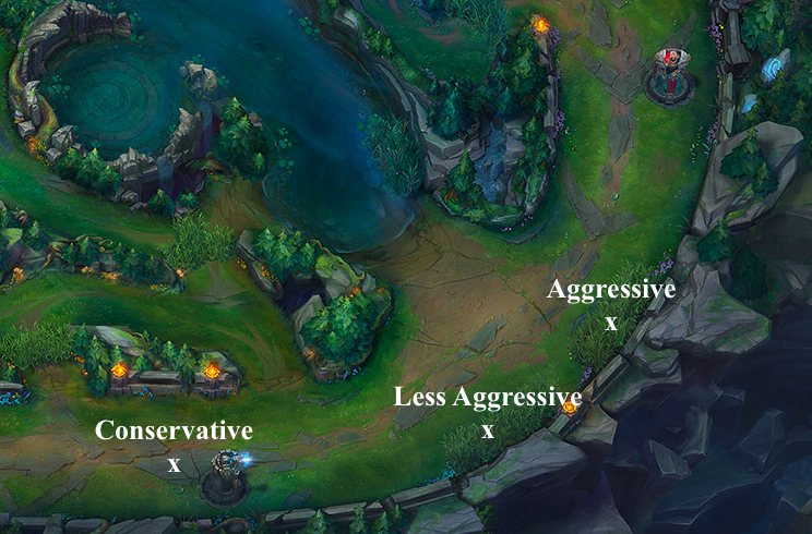 Aggressive and conservative positioning when using Recall (League of Legends.)