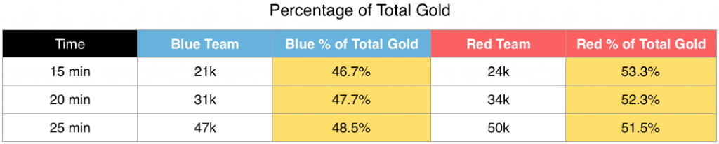 If a game goes long, gold deficits slowly mean less and less.